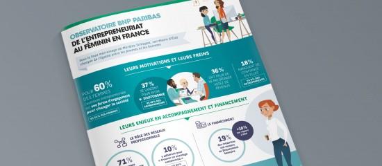 Entrepreneuriat au féminin: l'Observatoire BNPParibas fait le point!